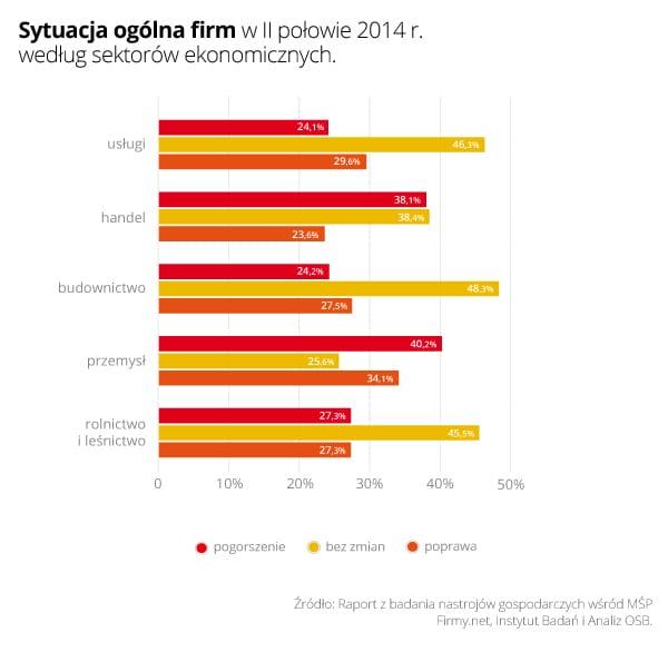 Wykres 2- Sytuacja ogólna firm według branż