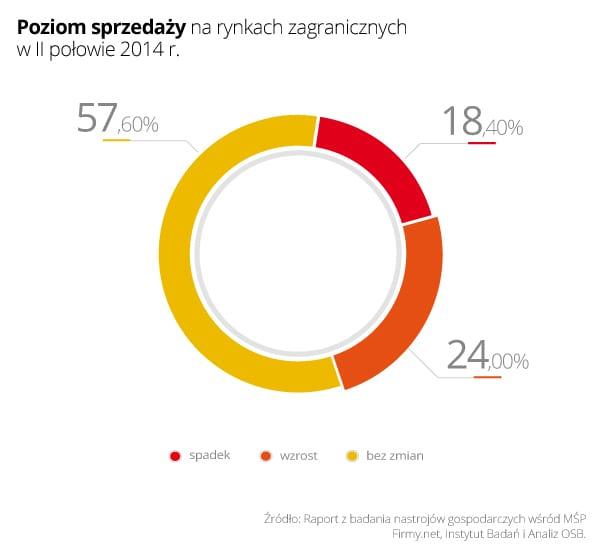 Wykres 3- Poziom sprzedaży na rynkach zagranicznych