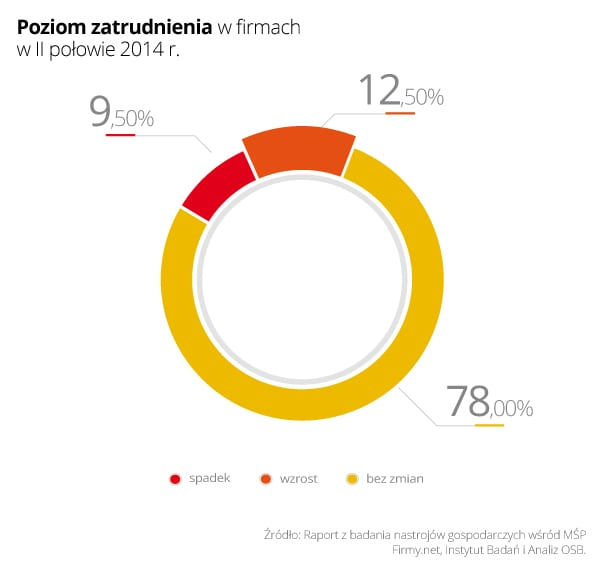 Wykres 4 - Poziom zatrudnienia