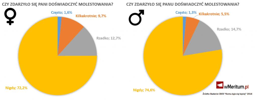 Infografika oprac. wmeritum Dawid Florczak