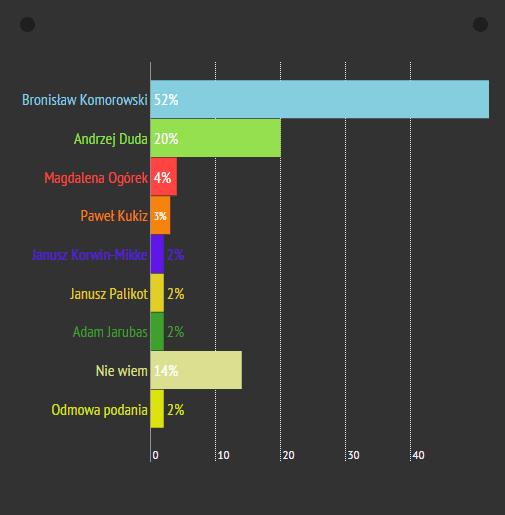 sondaż