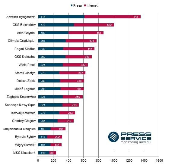 Medialność zespołów I ligi w lipcu 2015 roku – informacje zebrane w procesie monitoringu ponad 1100 tytułów prasowych i wybranych stron internetowych