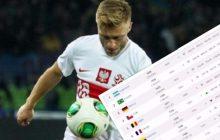 Najnowszy ranking FIFA. Historyczne miejsce Polski. Tak wysoko jeszcze nie byliśmy!