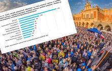 Wyborcy partii Wolność najbardziej świadomi wielkości wydatków państwa. Nowe badanie Kantar TNS