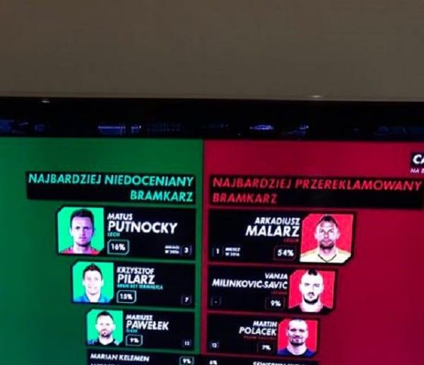 Ankieta C+ i kuriozalna decyzja zawodników polskiej ekstraklasy. Zdziwieni byli sami prowadzący.
