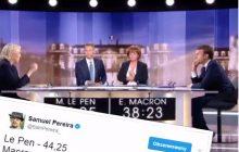 Dziennikarz TVP Info wprawił internautów w osłupienie. Podał zaskakujące statystyki podczas relacji z debaty Le Pen-Macron