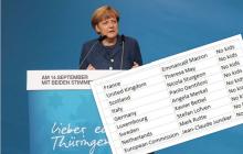 Niepokojąca tendencja wśród europejskich przywódców. Najważniejsi politycy nie mają dzieci. Wymowne zestawienie