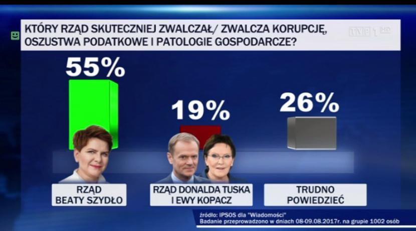 Miażdżące wyniki sondażu przeprowadzonego przez Ipsos. Polacy ocenili, kto skuteczniej zwalczał korupcję