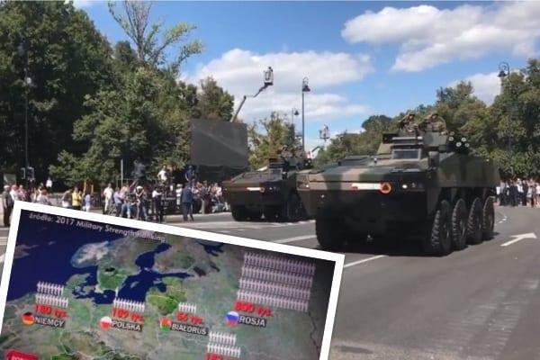 Jaką armią dysponuje Polska, a jakimi nasi sąsiedzi? Ciekawe zestawienie z okazji Święta WP
