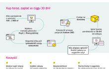 Nowy sposób finansowania zakupów w sklepach internetowych PayU wprowadza usługę PayU Płacę później