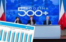 Czy 500+ wpłynęło na liczbę urodzeń w Polsce? Znamy dane