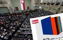 Sondaż dla DoRzeczy.pl: SLD zamiast Nowoczesnej w Sejmie