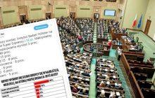 PiS zdecydowanie zwycięża w najnowszym sondażu. Do Sejmu weszłoby siedem partii