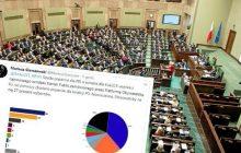 Zaskakujące wyniki sondażu przeprowadzonego dla PO. Tylko trzy kluby w Sejmie