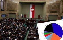 Sondaż Kantar: PiS utrzymuje wysokie poparcie, tylko cztery partie w Sejmie