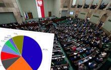 Sondaż dla Onetu: Pięć partii w Sejmie. Wzrosło poparcie dla opozycji