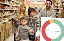 Jak Polacy oceniają ograniczenie handlu w niedziele? Zaskakujące wyniki sondażu