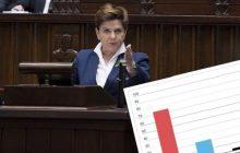 Jak Polacy ocenili wypowiedź Beaty Szydło na temat premii dla ministrów? Przeprowadzono sondaż