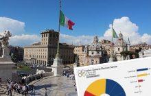 Prawica i antysystemowcy zwyciężają wyborach we Włoszech. Wielki powrót Berlusconiego