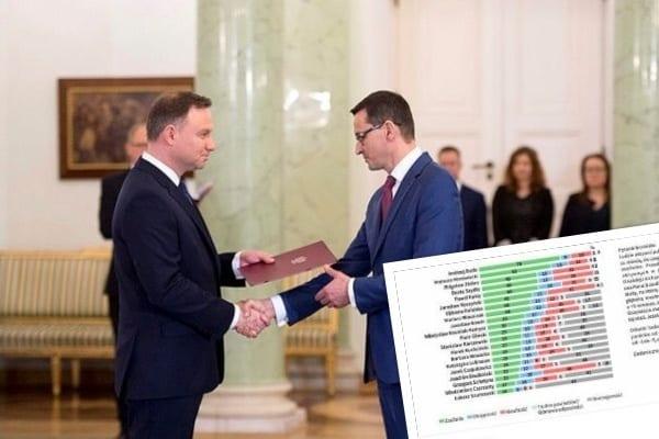 CBOS: Andrzej Duda liderem rankingu zaufania Polaków. Szef PO ma problem