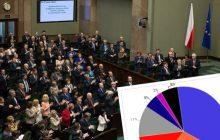 IPSOS: PiS zdecydowanie zwycięża w starciu z partiami. Opozycja notuje lepsze wyniki w koalicjach