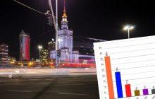 Kto wygra w Warszawie? Pojawił się nowy sondaż uwzględniający dwóch kandydatów PiS
