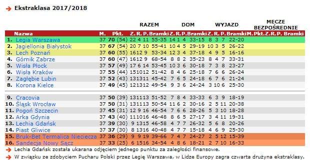 tabela po 37 kolejkach (bez odjętych punktów Lecha), źródło: 90minut.pl
