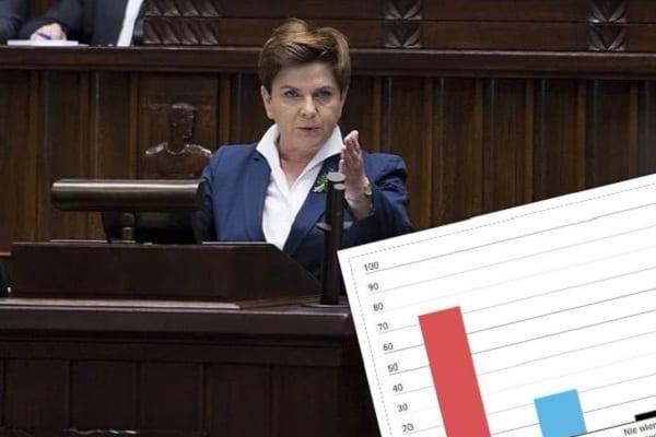 67120671469ab Jak Polacy ocenili wypowiedź Beaty Szydło na temat premii dla ministrów?  Przeprowadzono sondaż   wMeritum.pl