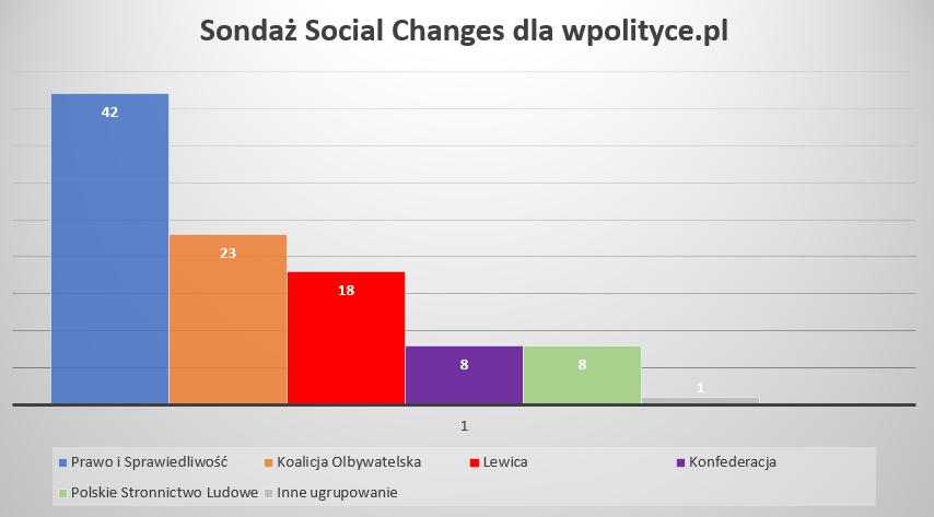 sondaż social changes